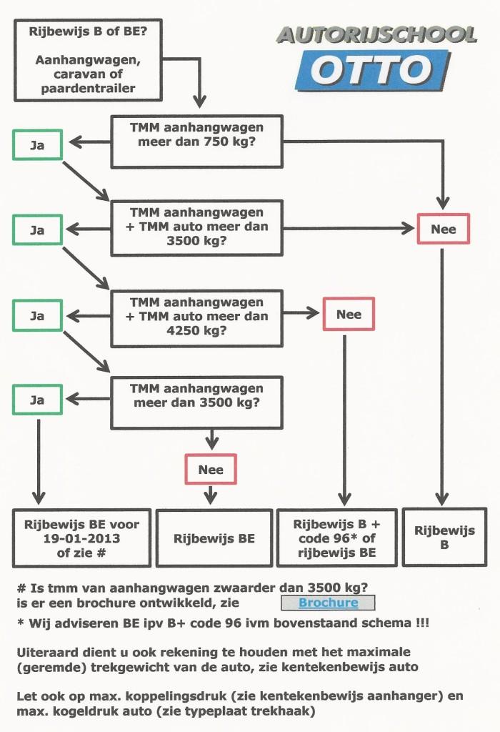 aanhangwagen schema 2014